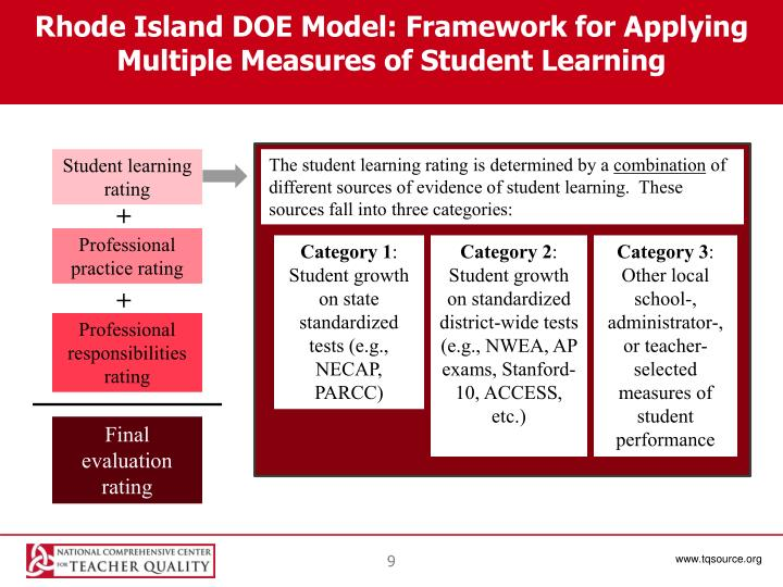 Rhode Island DOE Model: Framework for Applying Multiple Measures of Student Learning