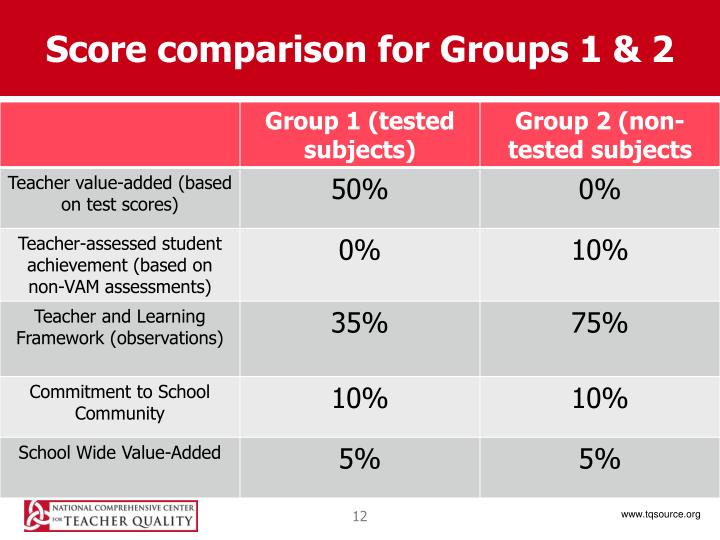 Score comparison for Groups 1 & 2