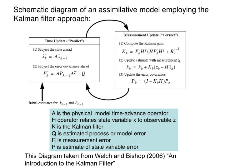 Schematic diagram of an assimilative model employing the Kalman filter approach: