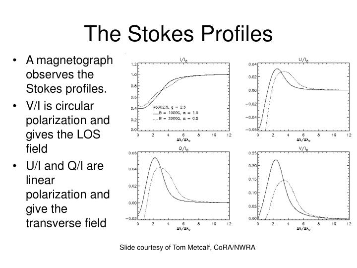 The Stokes Profiles