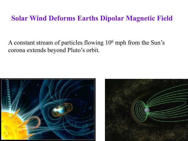 Solar Wind Deforms Earths Dipolar Magnetic Field