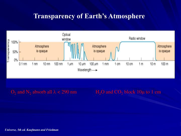 Transparency of Earth's Atmosphere