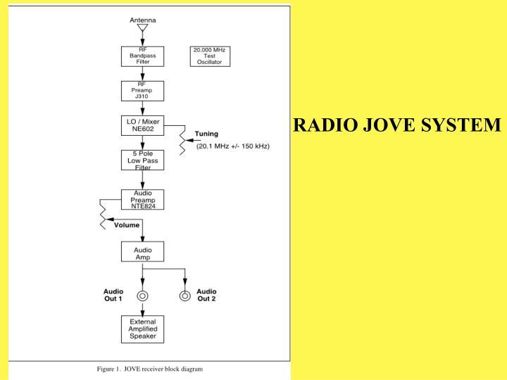 RADIO JOVE SYSTEM