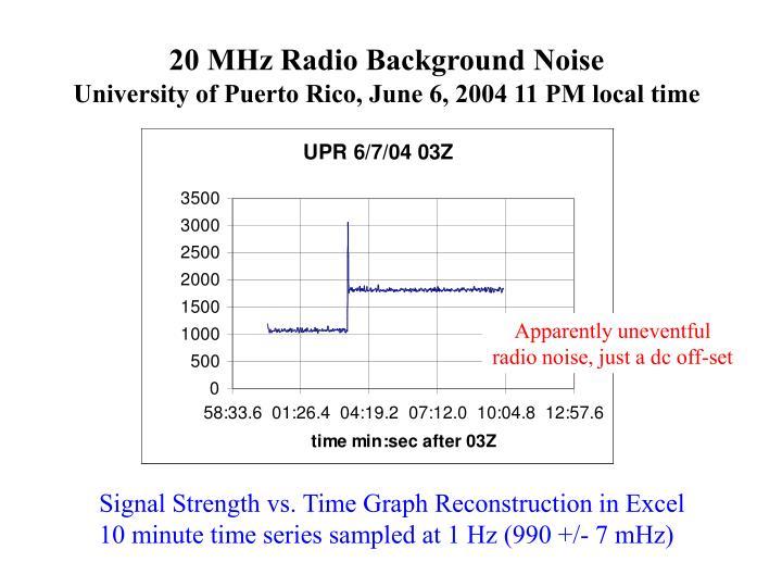 20 MHz Radio Background Noise