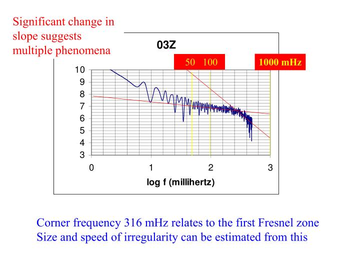 Significant change in slope suggests multiple phenomena