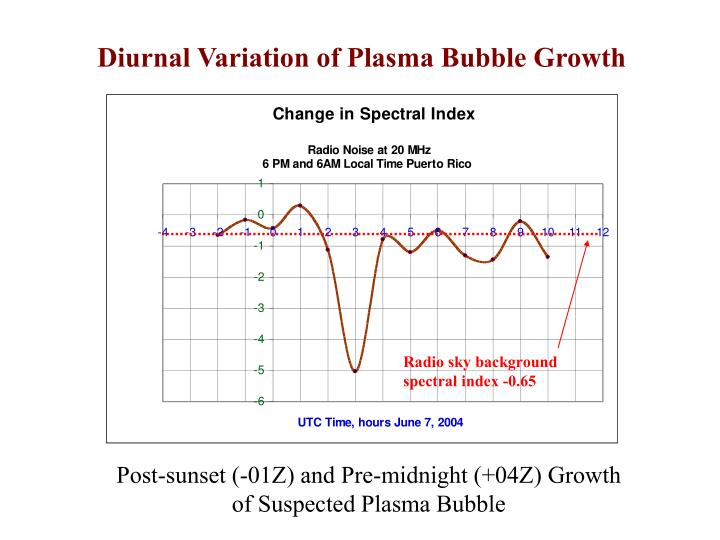 Diurnal Variation of Plasma Bubble Growth