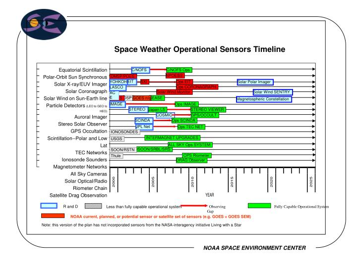 Space Weather Operational Sensors Timeline