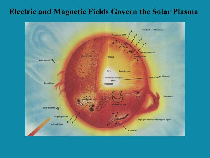 Electric and Magnetic Fields Govern the Solar Plasma