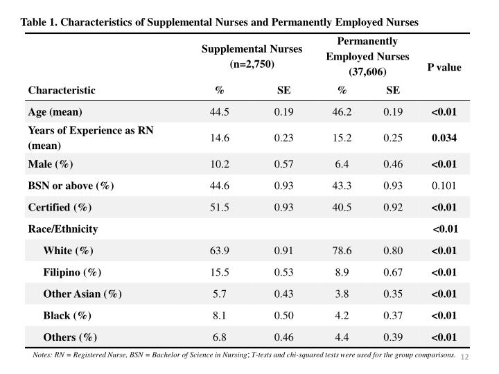 Table 1. Characteristics of Supplemental Nurses and Permanently Employed Nurses