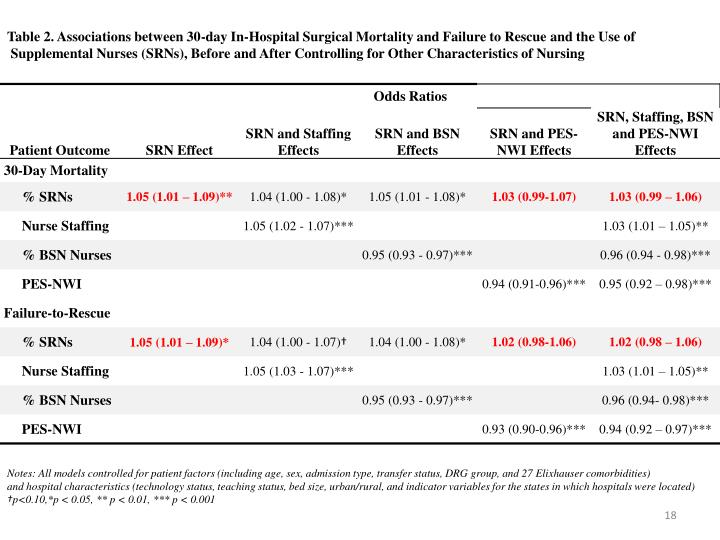 Table 2. Associations between 30-day In-Hospital Surgical Mortality and Failure to Rescue and the Use of