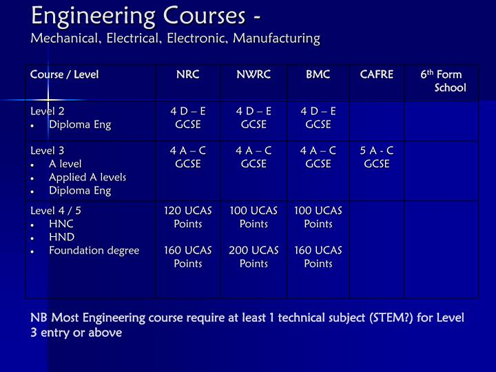 Engineering Courses -