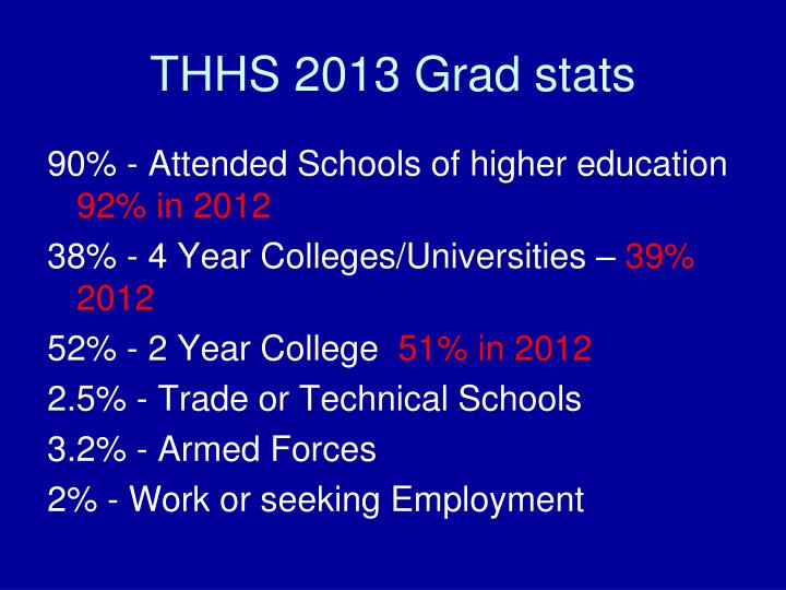 THHS 2013 Grad stats