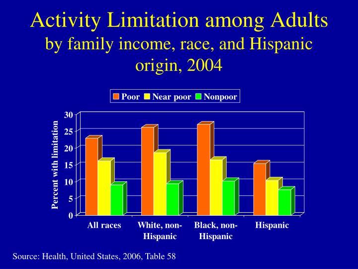 Activity Limitation among Adults