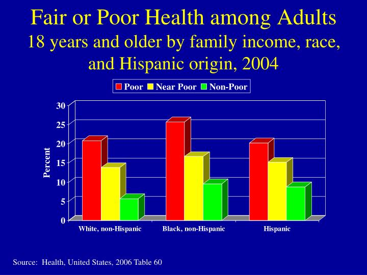 Fair or poor health among adults 18 years and older by family income race and hispanic origin 2004