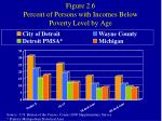 figure 2 6 percent of persons with incomes below poverty level by age