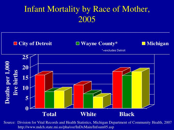 Infant Mortality by Race of Mother, 2005