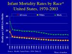infant mortality rates by race united states 1970 2003