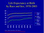 life expectancy at birth by race and sex 1970 2003