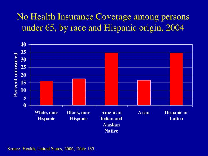 No Health Insurance Coverage among persons under 65, by race and Hispanic origin, 2004