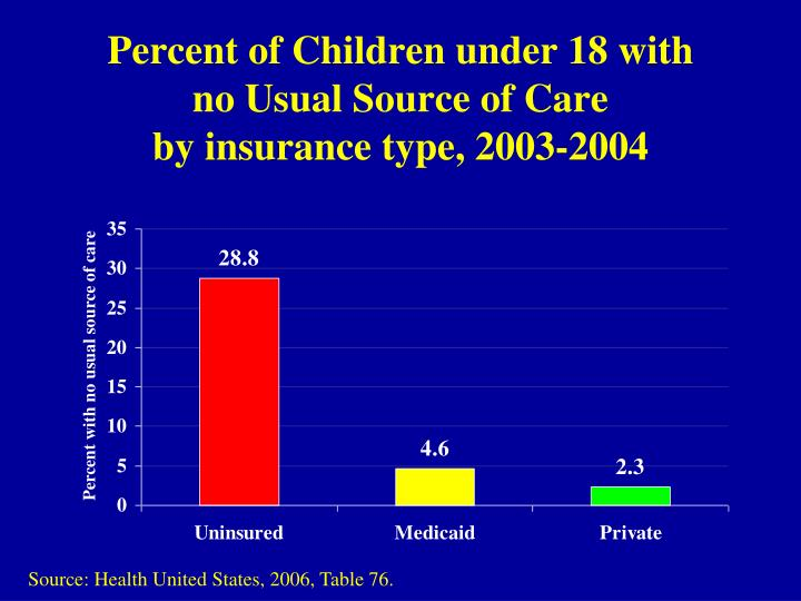 Percent of Children under 18 with