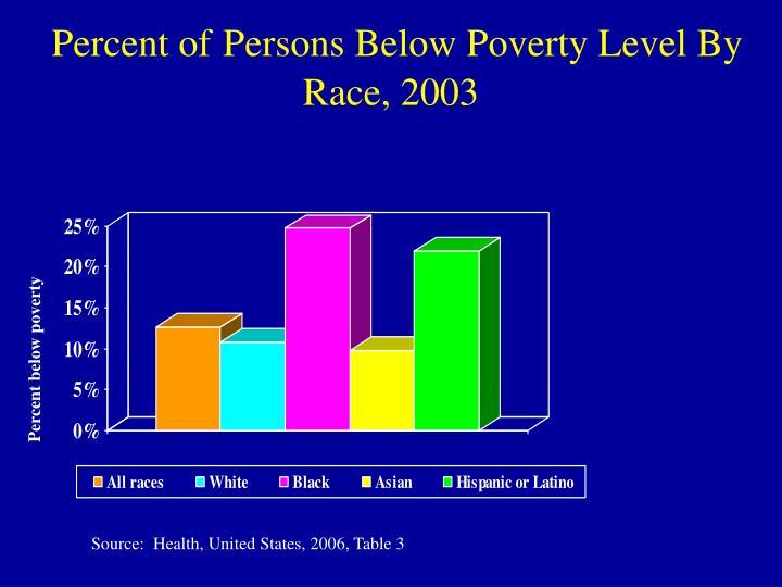 Percent of