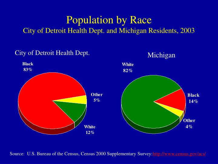 Population by Race