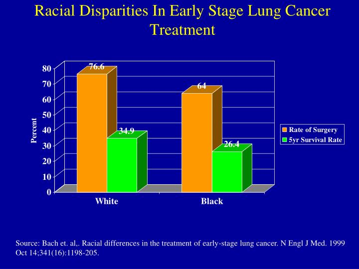 Racial Disparities In Early Stage Lung Cancer Treatment