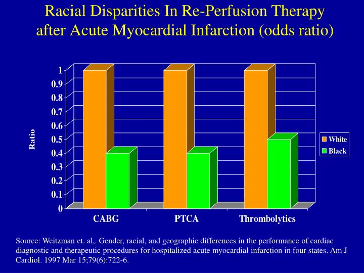 Racial Disparities In Re-Perfusion Therapy after Acute Myocardial Infarction (odds ratio)