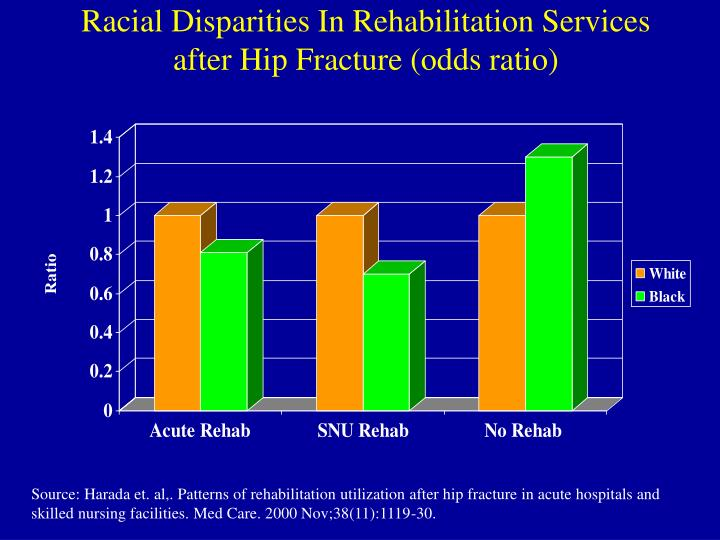 Racial Disparities In Rehabilitation Services  after Hip Fracture (odds ratio)
