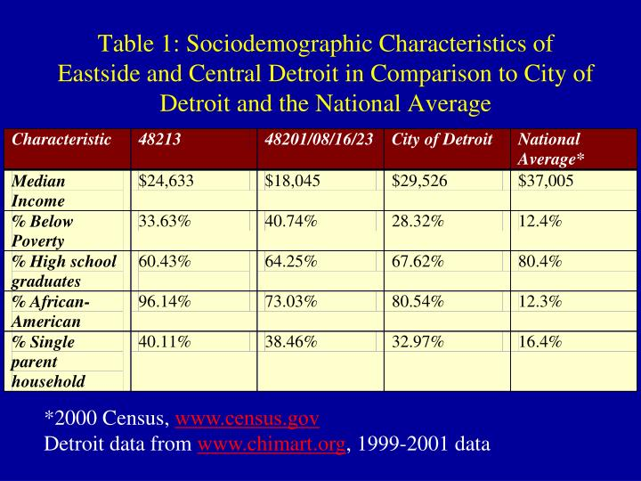 Table 1: Sociodemographic Characteristics of Eastside and Central Detroit in Comparison to City of Detroit and the National Average