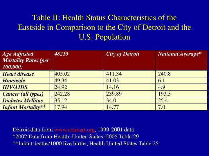 Table II: Health Status Characteristics of the Eastside in Comparison to the City of Detroit and the U.S. Population