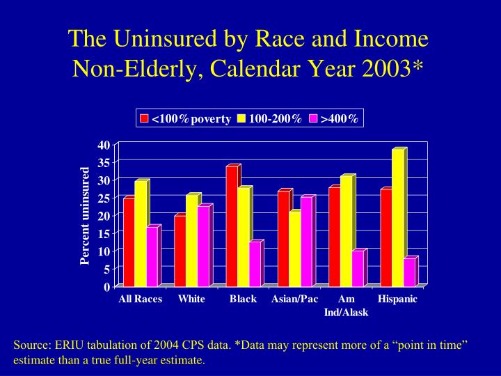 The Uninsured by Race and Income