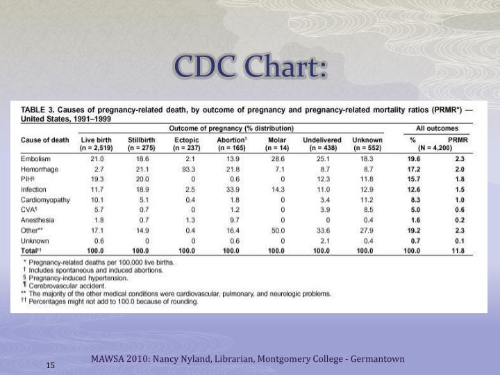 CDC Chart: