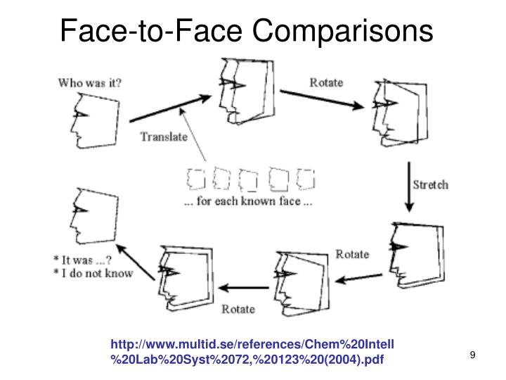 Face-to-Face Comparisons