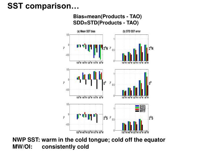 SST comparison…