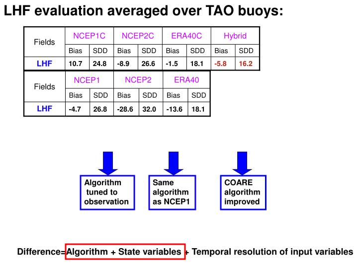 LHF evaluation averaged over TAO buoys: