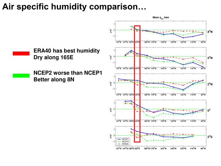 Air specific humidity comparison…
