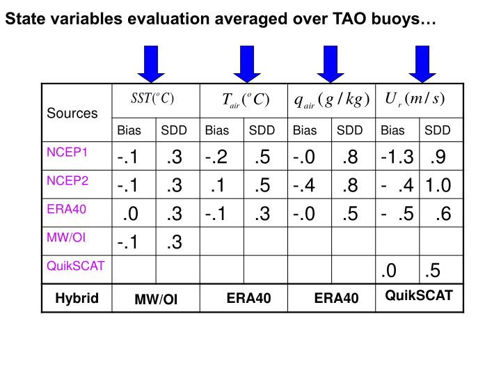 State variables evaluation averaged over TAO buoys…