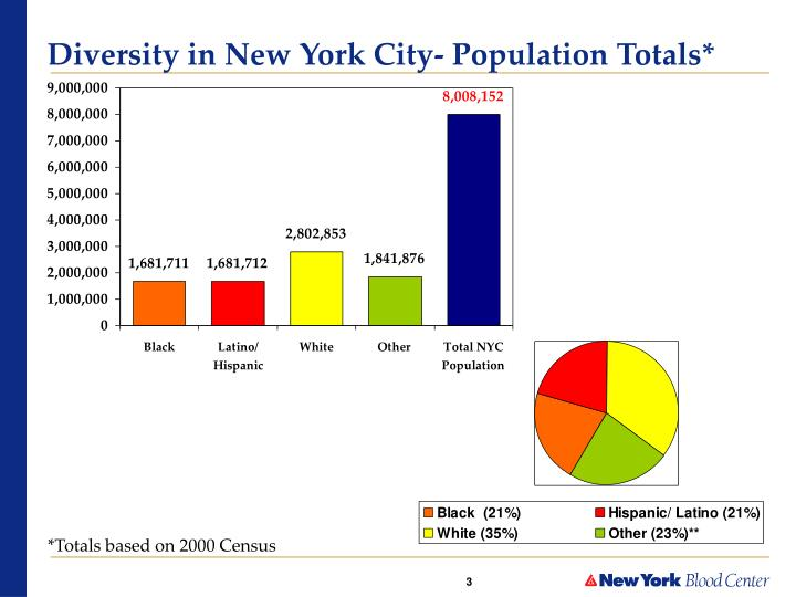 Diversity in new york city population totals