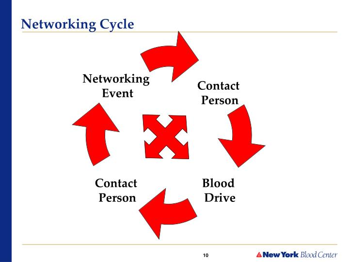 Networking Cycle