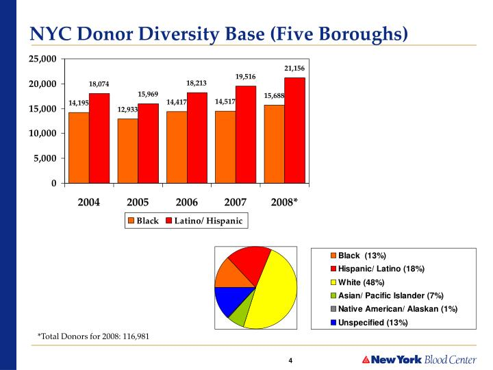 NYC Donor Diversity Base (Five Boroughs)