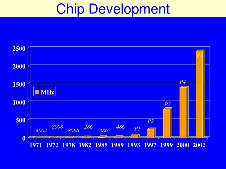 Chip Development