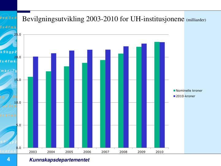 Bevilgningsutvikling 2003-2010 for UH-institusjonene