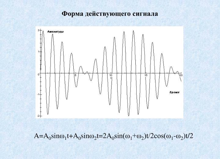 Форма действующего сигнала