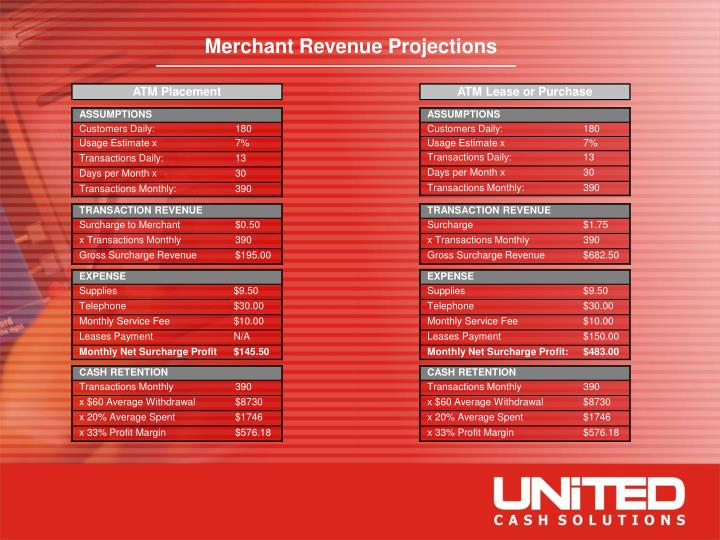 Merchant Revenue Projections