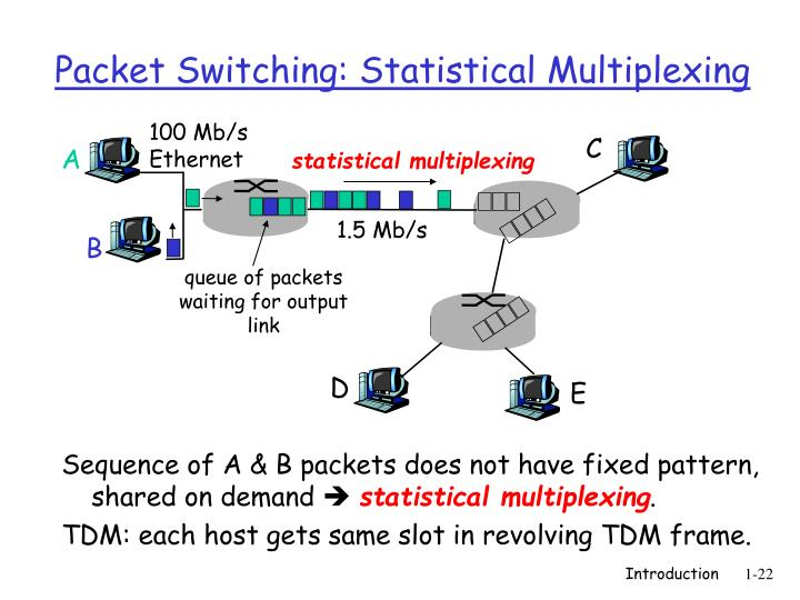 Sequence of A & B packets does not have fixed pattern, shared on demand