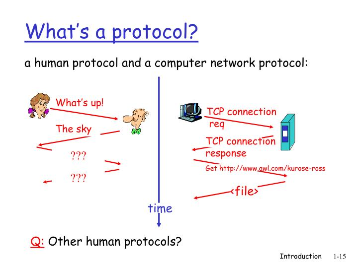 a human protocol and a computer network protocol: