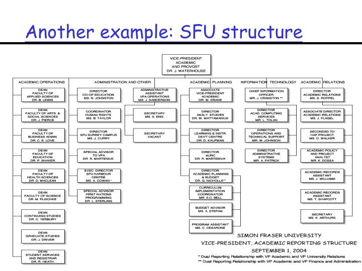 Another example: SFU structure