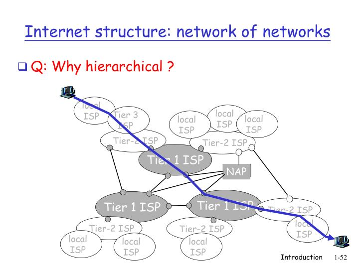 Q: Why hierarchical ?