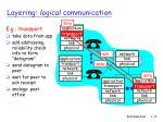 layering logical communication1